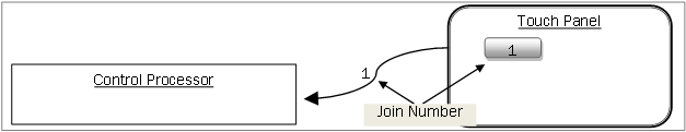 Figure 3:  Join Number Pathway